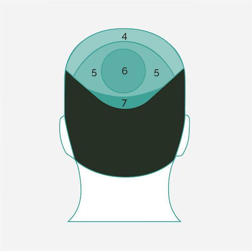 Head profiles & table